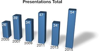 Number of presentations